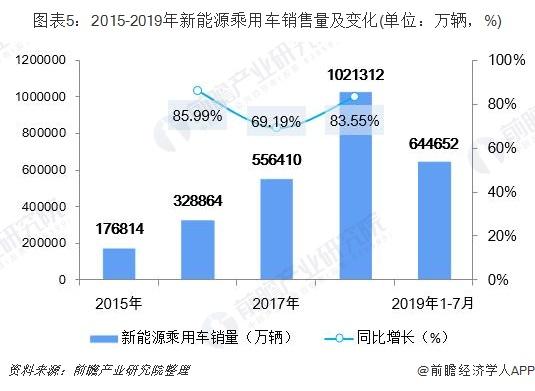 图表5:2015-2019年新能源乘用车销售量及变化(单位:万辆,%)