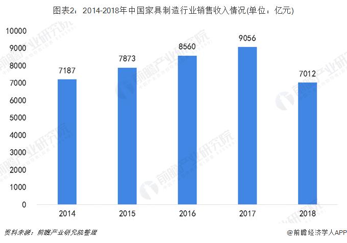 图表2:2014-2018年中国家具制造行业销售收入情况(单位:亿元)