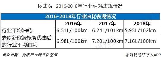 图表6:2016-2018年行业油耗表现情况