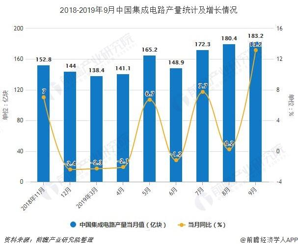 2018-2019年9月中国集成电路产量统计及增长情况