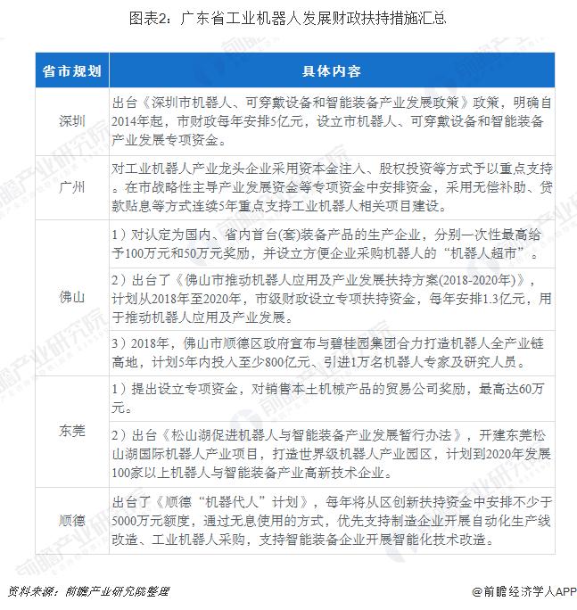 图表2:广东省工业机器人发展财政扶持措施汇总