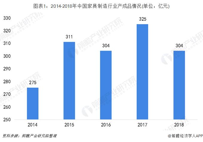 图表1:2014-2018年中国家具制造行业产成品情况(单位:亿元)