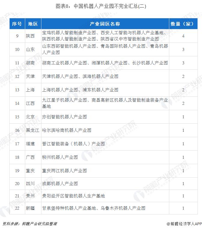 图表8:中国机器人产业园不完全汇总(二)