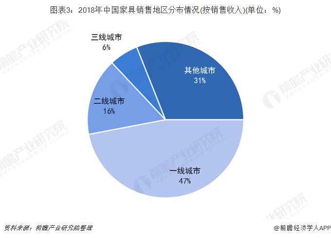 图表3:2018年中国家具销售地区分布情况(按销售收入)(单位:%)