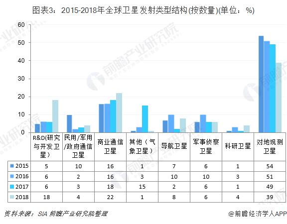 图表3:2015-2018年全球卫星发射类型结构(按数量)(单位:%)
