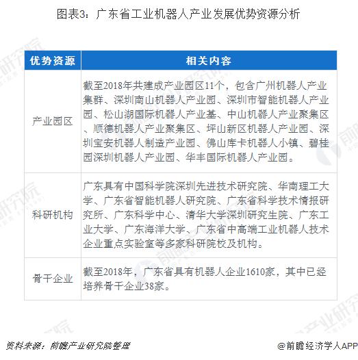 图表3:广东省工业机器人产业发展优势资源分析