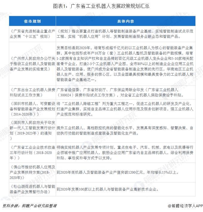图表1:广东省工业机器人发展政策规划汇总