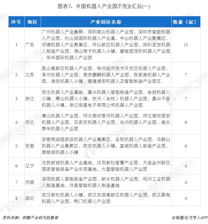 图表7:中国机器人产业园不完全汇总(一)