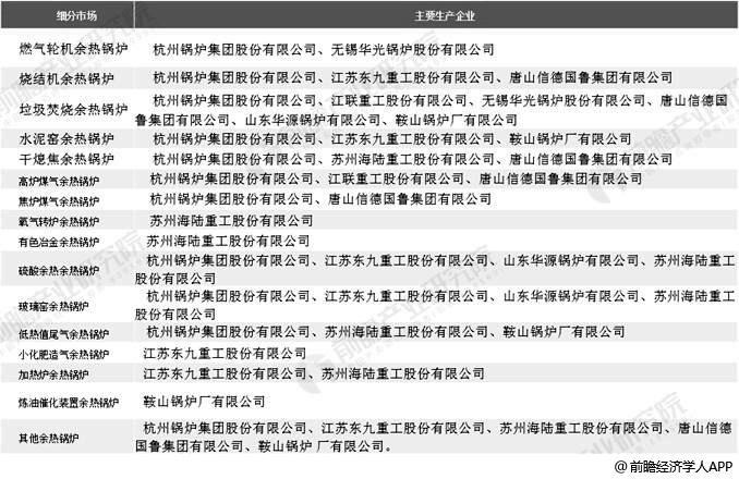 中国余热锅炉行业细分市场主要经营主体分析情况