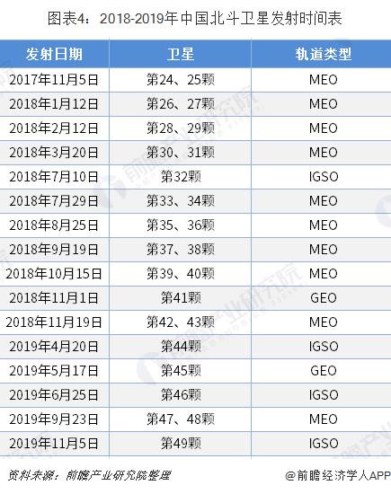 图表4:2018-2019年中国北斗卫星发射时间表