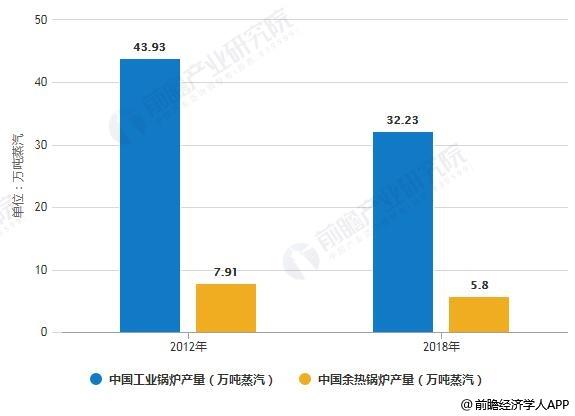 2012-2018年中国工业锅炉、余热锅炉产量统计情况