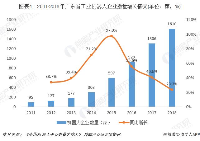图表4:2011-2018年广东省工业机器人企业数量增长情况(单位:家,%)