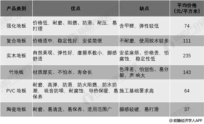 PVC地板分类情况