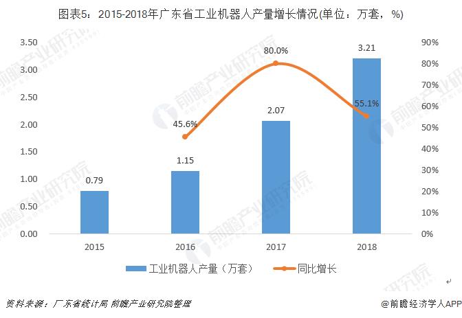 图表5:2015-2018年广东省工业机器人产量增长情况(单位:万套,%)