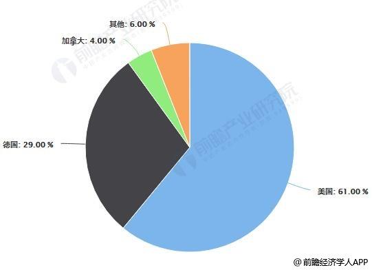 2018年中国PVC地板主要出口国别占比统计情况
