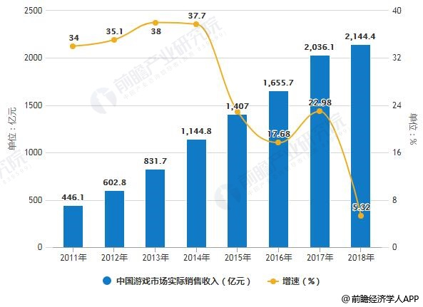 2011-2018年中国游戏市场实际销售收入统计及增长情况
