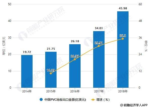2014-2018年中国PVC地板出口金额统计及增长情况