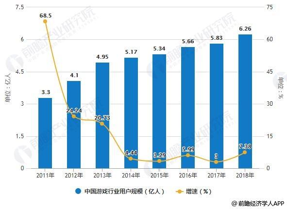 2011-2018年中国游戏行业用户规模统计及增长情况