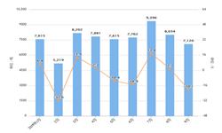 2019年前9月我国<em>稀土</em>出口量及金额增长情况分析