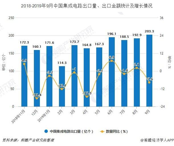 2018-2019年9月中国集成电路出口量、出口金额统计及增长情况