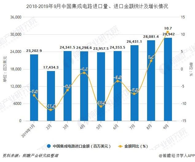 2018-2019年9月中国集成电路进口量、进口金额统计及增长情况