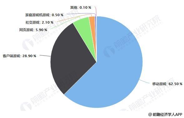 2018年中国游戏各细分市场类型市场占比统计情况