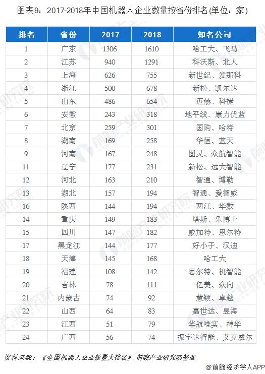 图表9:2017-2018年中国机器人企业数量按省份排名(单位:家)