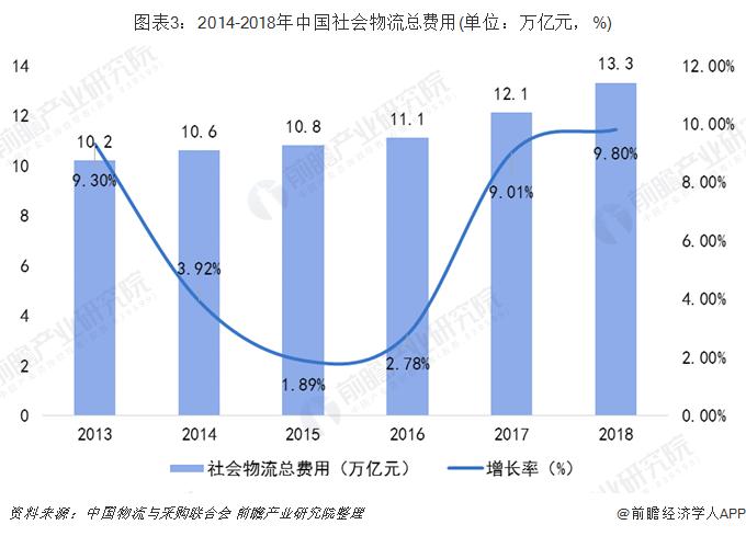 图表3:2014-2018年中国社会物流总费用(单位:万亿元,%)