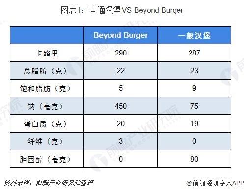 图表1:普通汉堡VS Beyond Burger