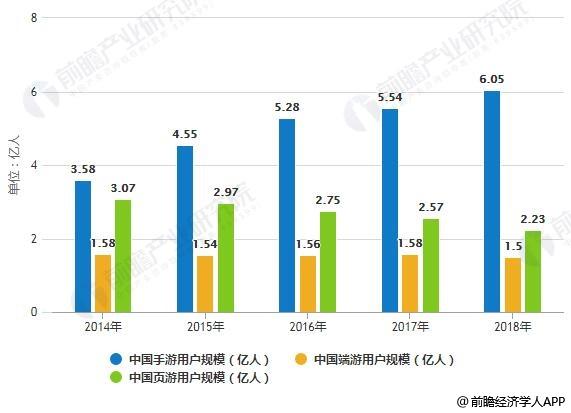 2014-2018年中国游戏行业各细分市场用户规模统计情况