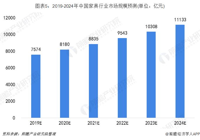 图表5:2019-2024年中国家具行业市场规模预测(单位:亿元)