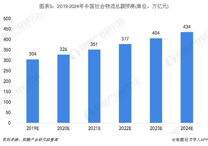 图表5:2019-2024年中国社会物流总额预测(单位:万亿元)
