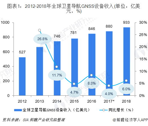 图表1:2012-2018年全球卫星导航GNSS设备收入(单位:亿美元,%)