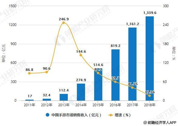 2018年中国游戏各细分市场销售收入统计及增长情况