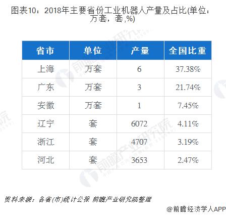 图表10:2018年主要省份工业机器人产量及占比(单位:万套,套,%)