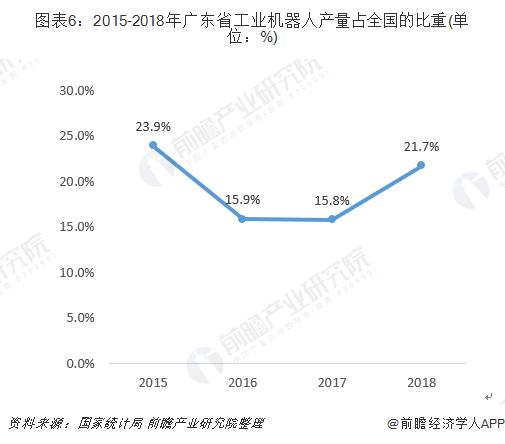 图表6:2015-2018年广东省工业机器人产量占全国的比重(单位:%)