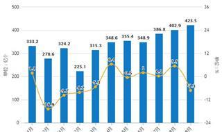 2019年Q3中国集成电路行业市场分析:产量超1400亿块 进口量突破3000亿个