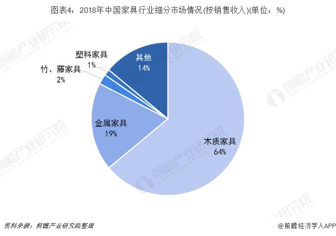 图表4:2018年中国家具行业细分市场情况(按销售收入)(单位:%)