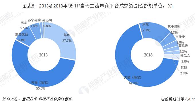 """图表8:2013及2018年""""双11""""当天主流电商平台成交额占比结构(单位:%)"""