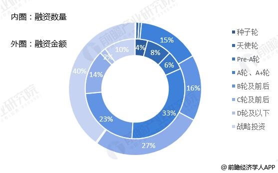 2019年前9月中国VR/AR行业融资轮次分布情况