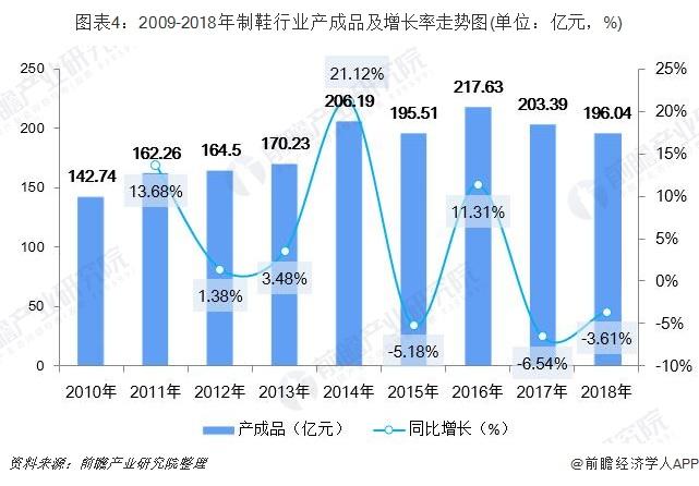 图表4:2009-2018年制鞋行业产成品及增长率走势图(单位:亿元,%)
