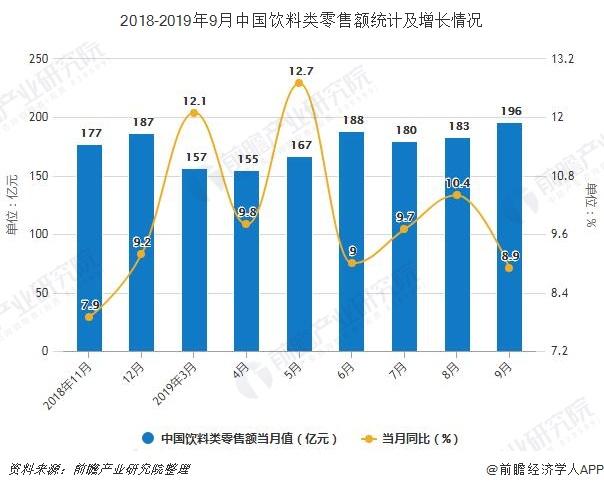 2018-2019年9月中国饮料类零售额统计及增长情况