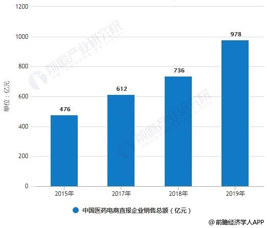 2015-2018年中国医药电商直报企业销售总额(不含A证)统计情况