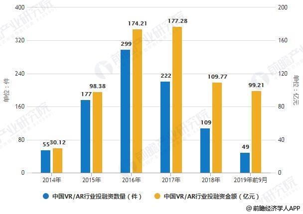 2014-2019年前9月中国VR/AR行业投融资数量、金额统计情况
