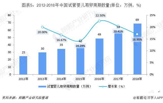 图表5:2012-2018年中国试管婴儿取卵周期数量(单位:万例,%)