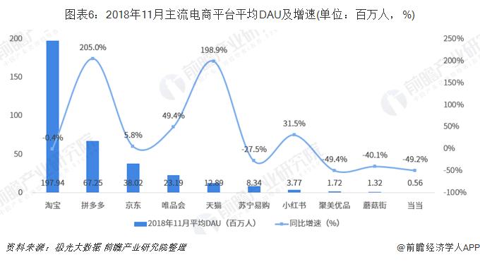图表6:2018年11月主流电商平台平均DAU及增速(单位:百万人,%)