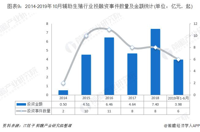 图表9:2014-2019年10月辅助生殖行业投融资事件数量及金额(单位:亿元,起)