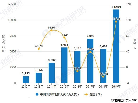 2012-2019年中国国庆档观影人次统计及增长情况