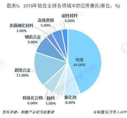 图表5:2018年钴在全球各领域中的应用情况(单位:%)