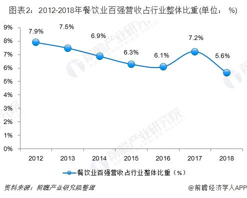 图表2:2012-2018年餐饮业百强营收占行业整体比重(单位: %)